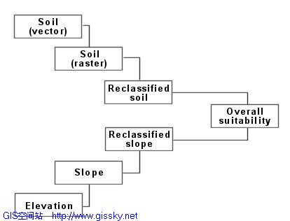 arcgis空间分析模块学习指南(一)