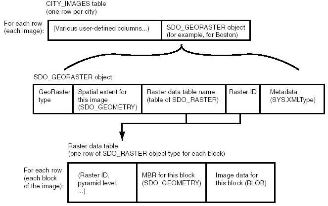 管理信息系统的金字塔结构