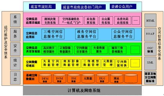 城市的空间结构框架图