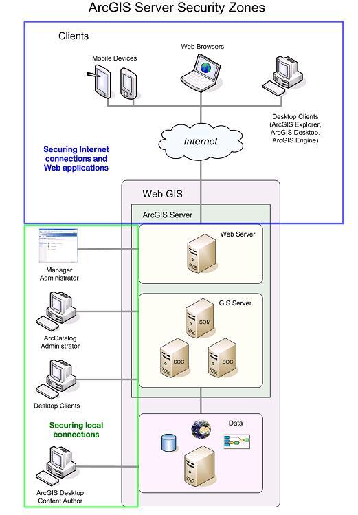 关于本地连接的安全控制这里不多说了,arcgis server的post installer
