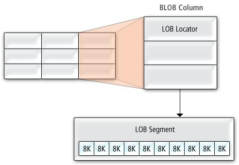 blob数据在oracle 地理数据库中的存储方式
