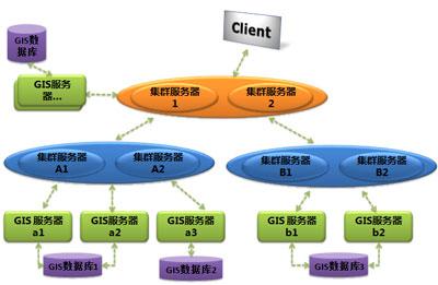 层次集群结构       如上文,supermap iserver 6r提供了