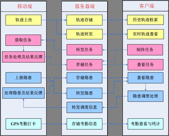 gis空间站 技术专栏 行业应用 >> 正文           整个系统由移动端